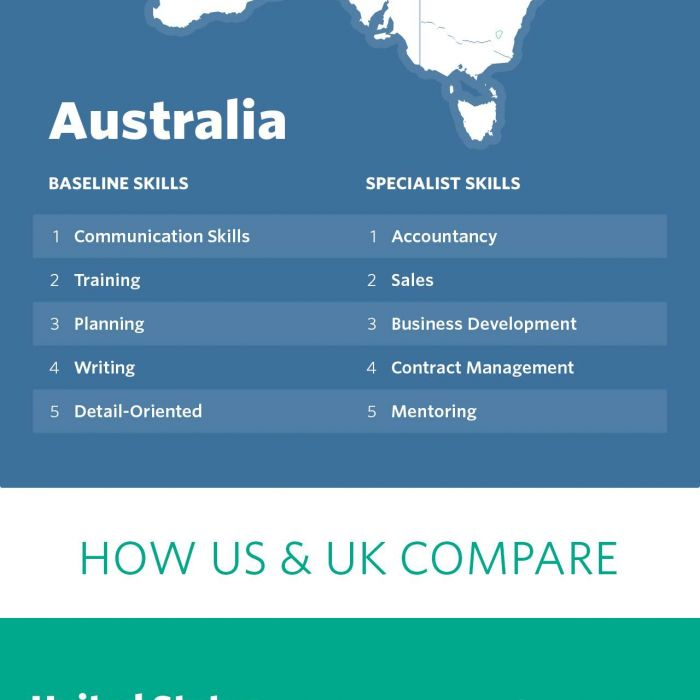 Top job skills needed to land a job in Australia, USA and the UK in 2016