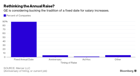 Say Goodbye to the Annual Pay Raise